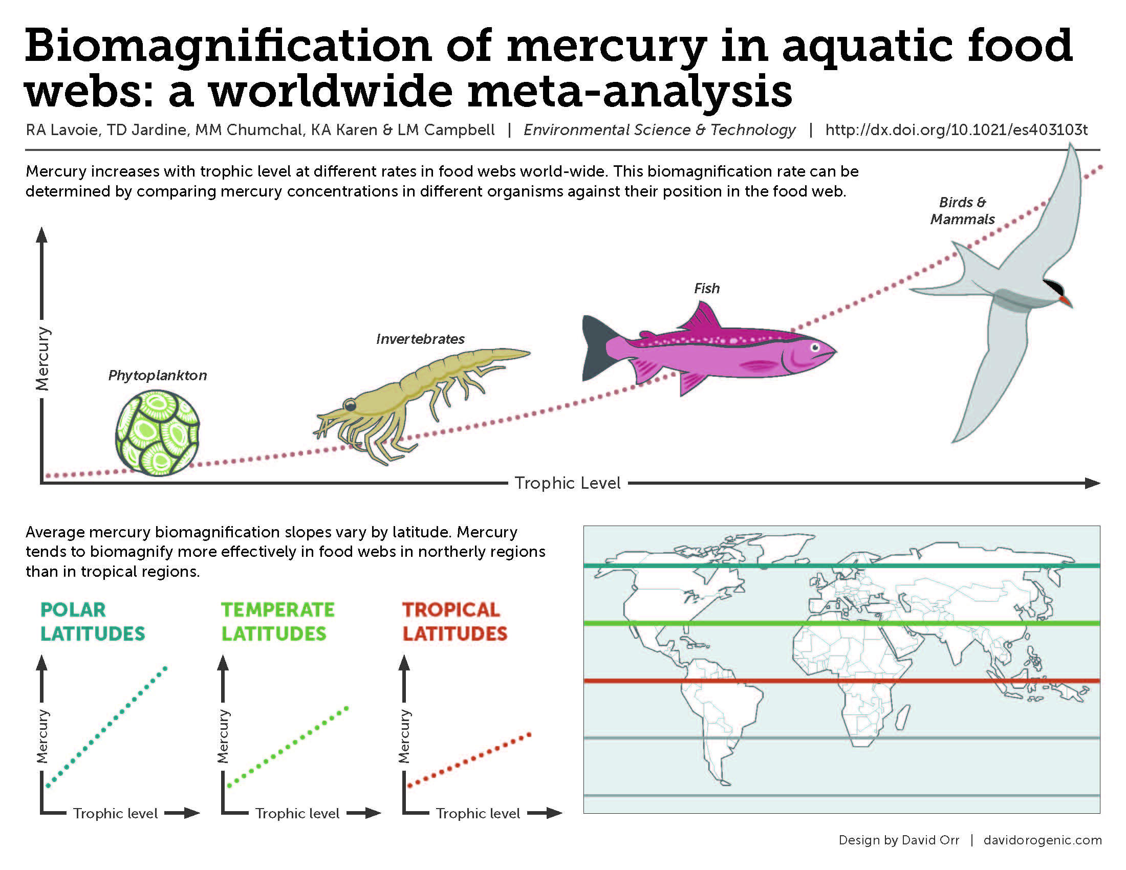 Freshwater fish mercury - Link To High Resolution Jpeg